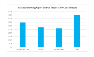 Fastest Growing open source projects by contributors