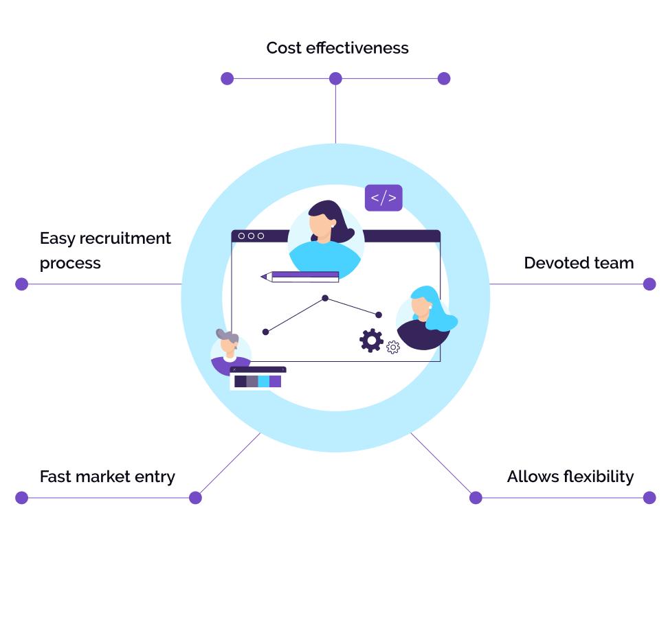 benefits of hiring dedicated development team