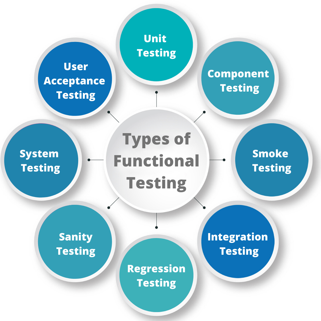 8 Functional Testing Types Explained With Examples