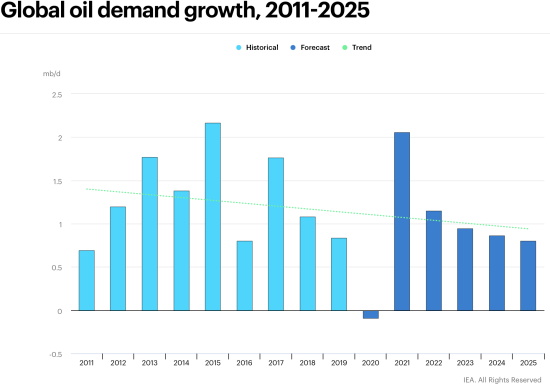 Oil demand expected to decline in 2020