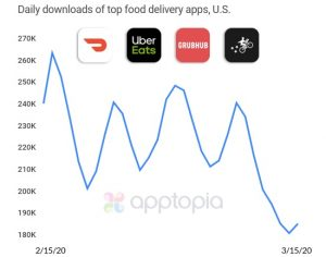 food delivery app downloads cool off during covid-19