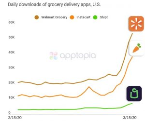 statsitics for grocery delivery apps during coronavirus