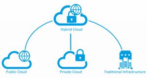 Hybrid ERP Systems