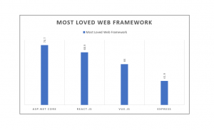 loved web framework