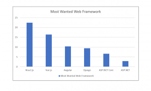 Most wanted web frameworks 2020