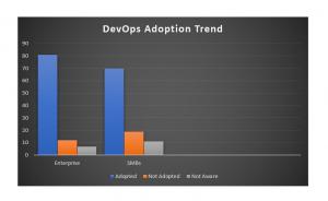 Enterptise DevOps adoption trends