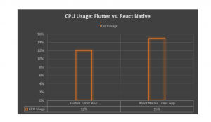 flutter vs react native performance