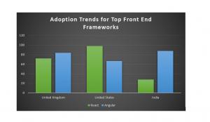 adoption trends of front end frameworks