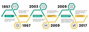 DevOps Culture through years